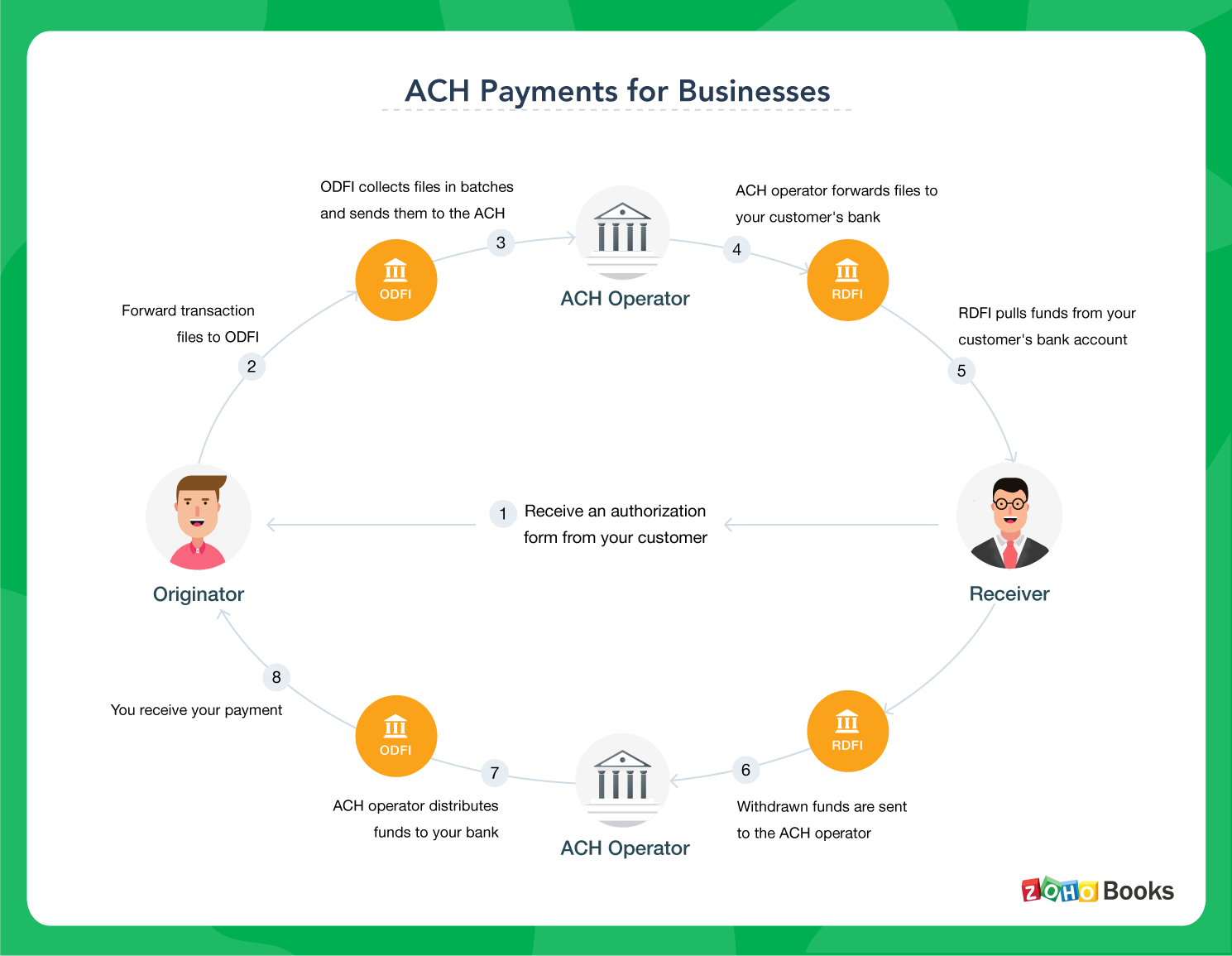 Types & benefits of ACH Payments - Zoho Books