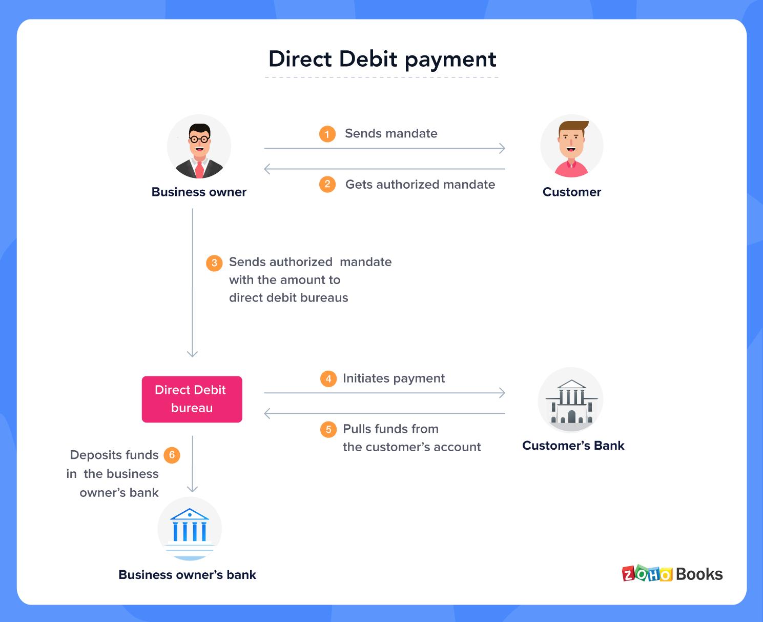 Direct Debit transaction