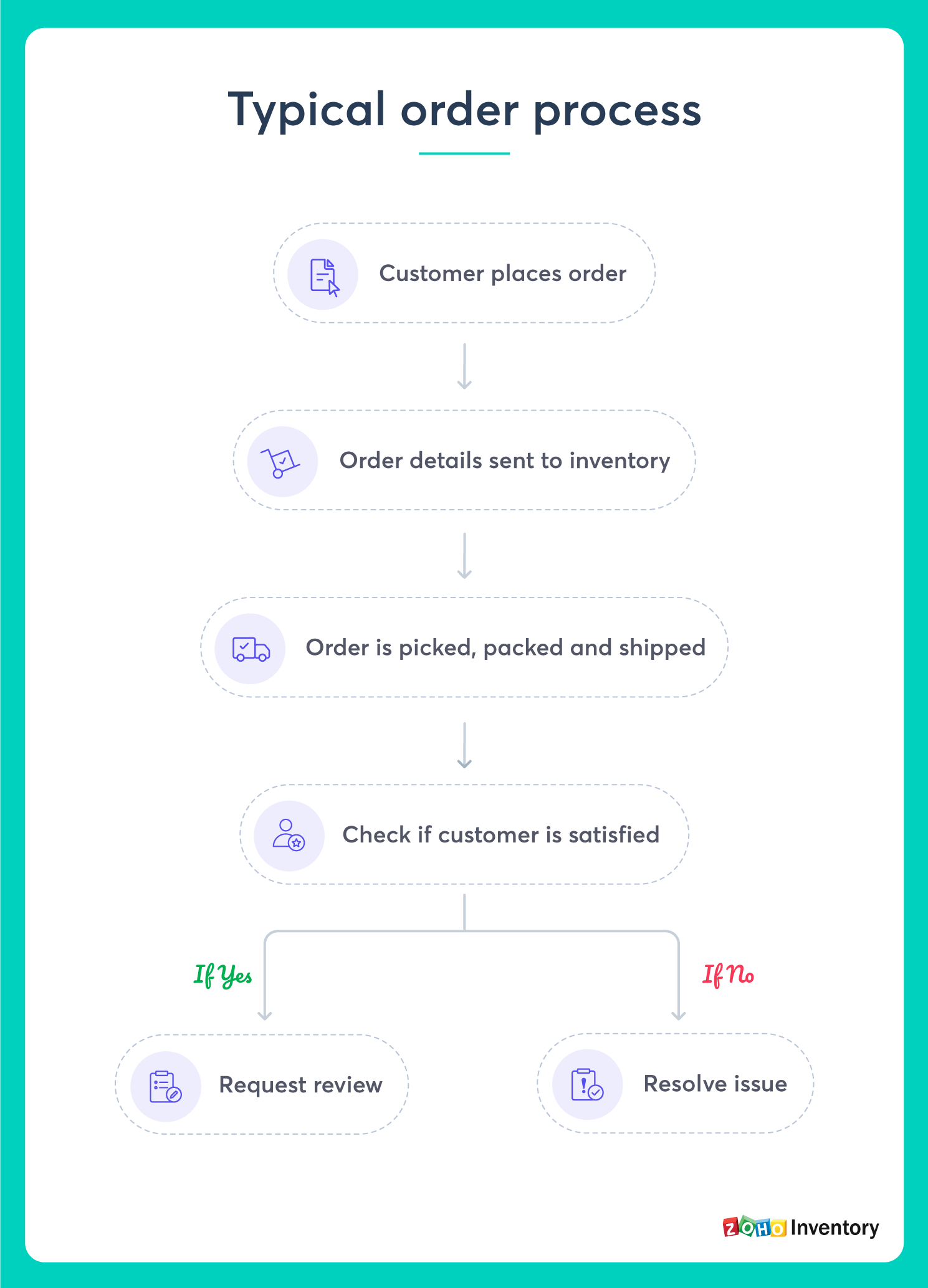 Order Management Process & Cycle