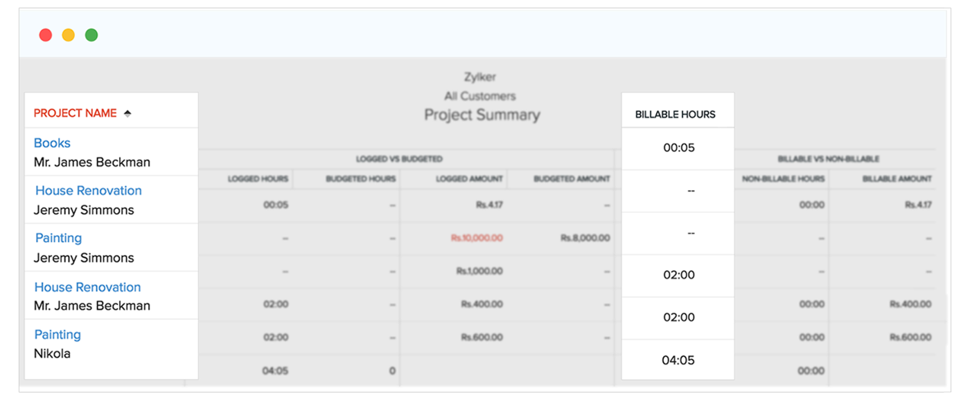 Project Summary - Zoho Books