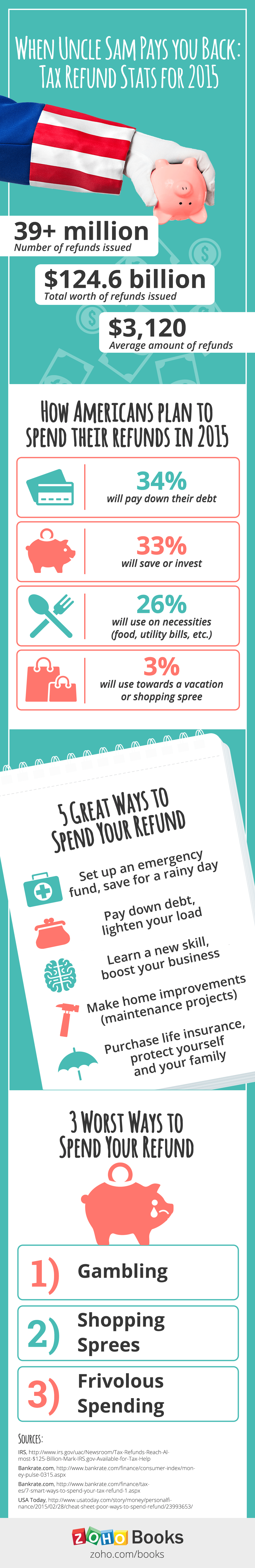 When uncle Sam pays you back: Tax refund statistics for 2015 Infographics