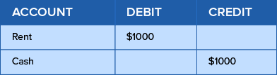 Example of double-entry bookkeeping system