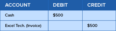 Example of double-entry bookkeeping & accounting system