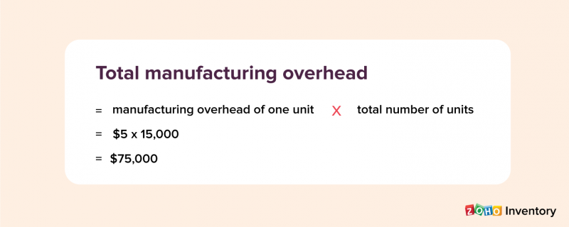 Manufacturing Overhad Cost (MOH Cost) Formula - Zoho Inventory