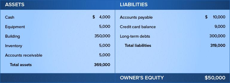 How to Read & Analyze a Company Balance Sheet