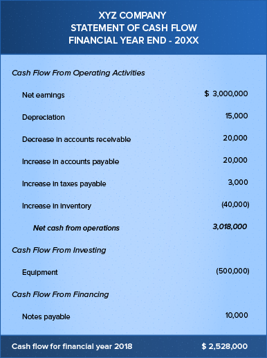 Example cash flow statement