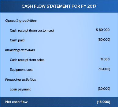 Example of negative cash flow