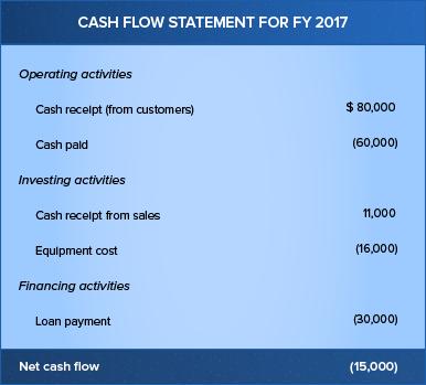 Example of negative cash flow