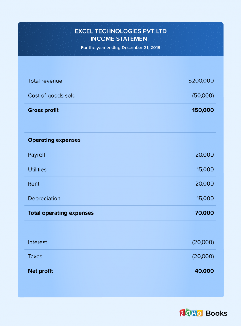 Sample income statement to calculate gross profit & net profit