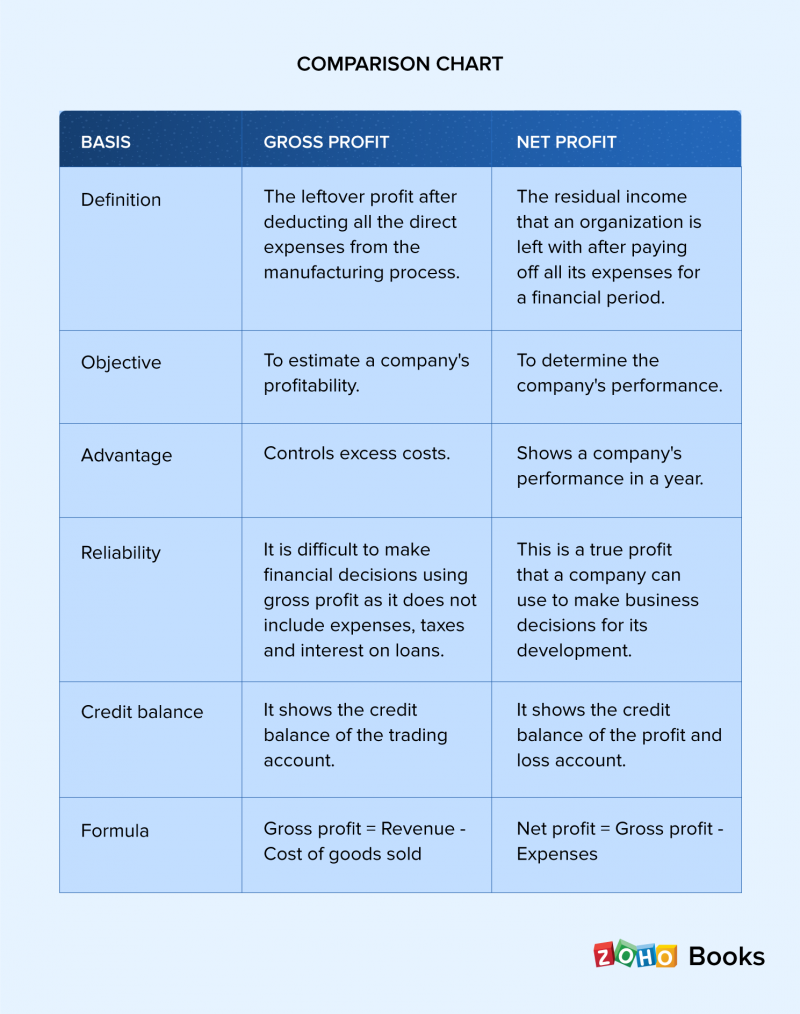 Gross profit vs net profit | Difference between gross profit and net profit