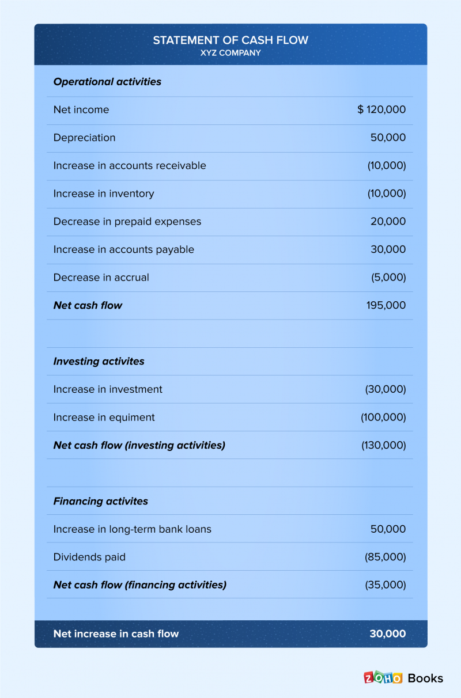 How to calculate cash flow - Zoho Books