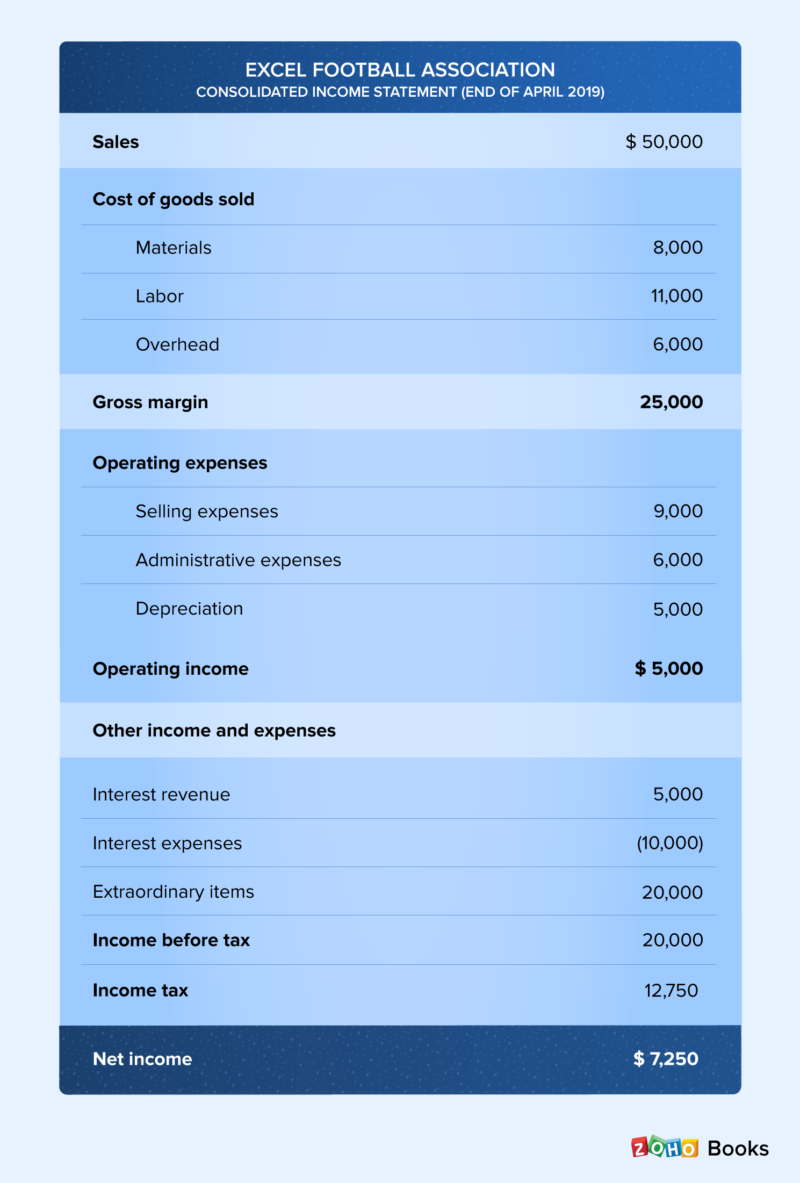 What is multi step income statement?