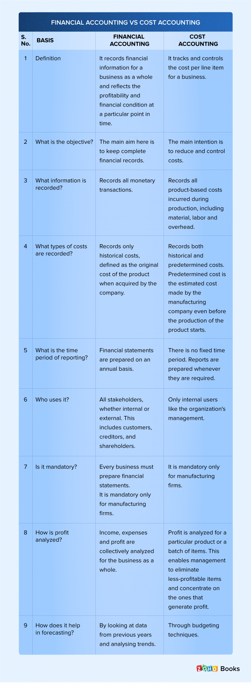 Cost accounting vs financial accounting - Zoho Books
