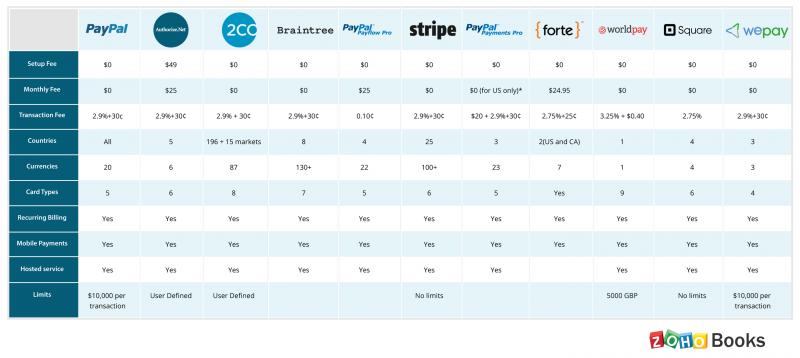 Payment Gateway comparison