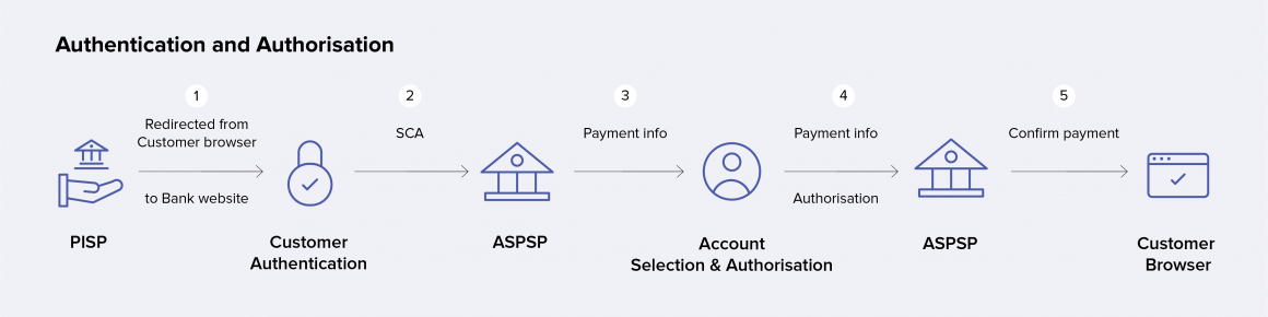Payment flow in SCA