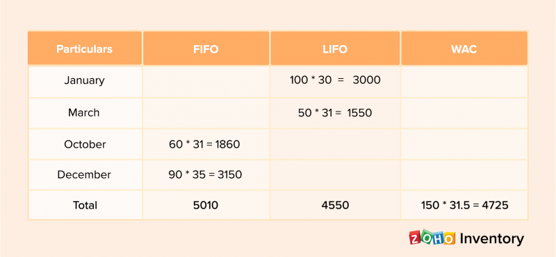 FIFO, LIFO and WAC method of valuation in case of unsold stock of 150 units