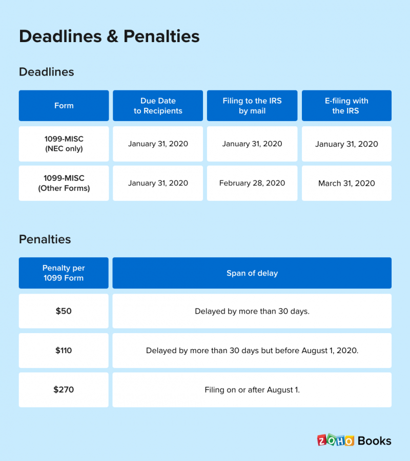 Deadlines and penalties - 1099