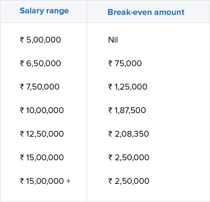 Breakeven salary amount table
