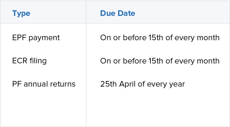 EPF Returns Filing Due Date