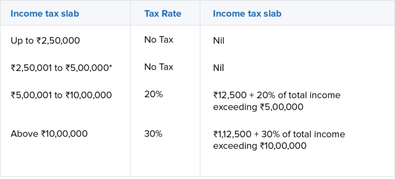 Existing Income Tax Slab