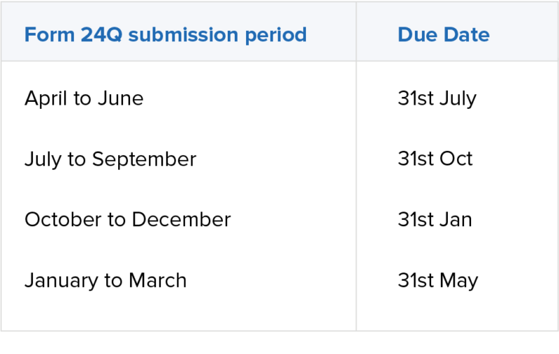 Deadline dates for the submission of Form 24Q