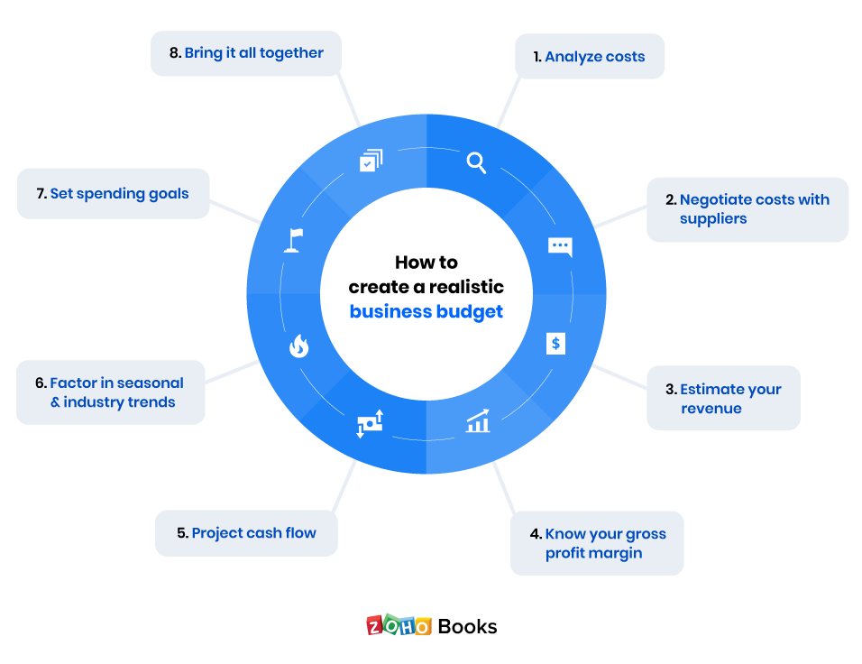 Steps to create a business budget