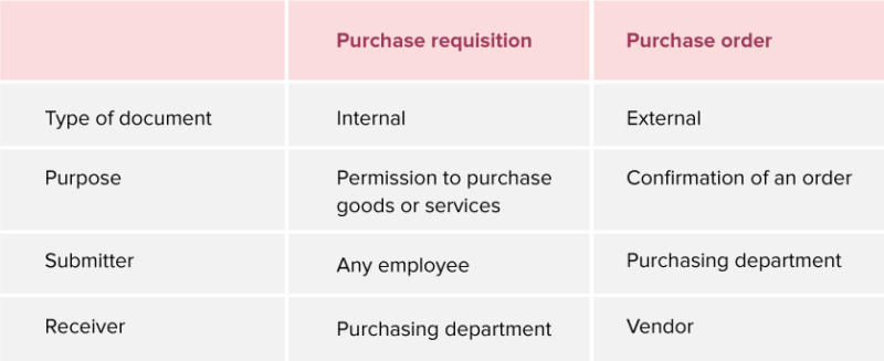 Purchase order vs purchase requisition