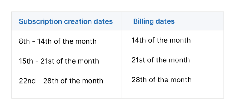 Calendar billing implementation