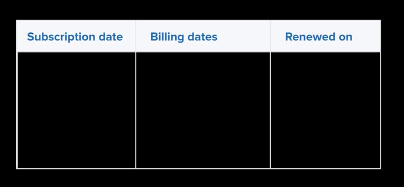 Calendar billing in box business