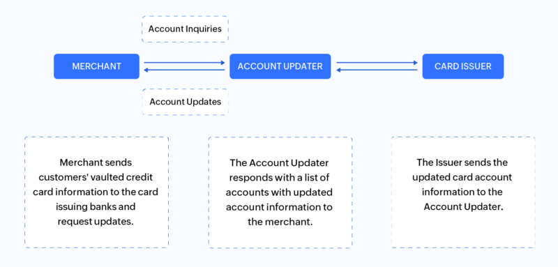 Automatic Account Updater