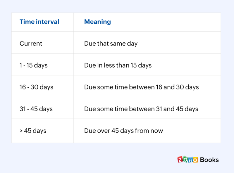 Due dates and meaning